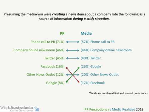 A graph showing the ranking of information on an online newsroom